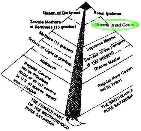 Pyramide du satanisme